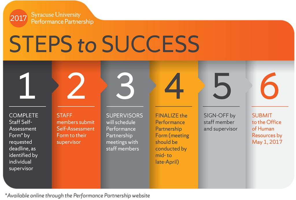 Graphic: 2017 Performance Partnership Steps to Success