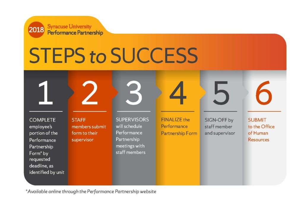 2018 Performance Partnership steps to success info graphic